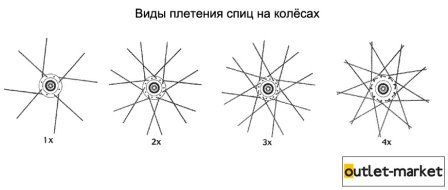 спицовка колеса