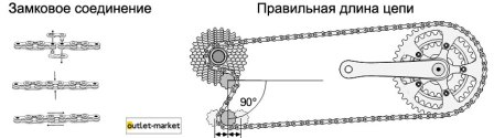 Длина цепи и линия цепи
